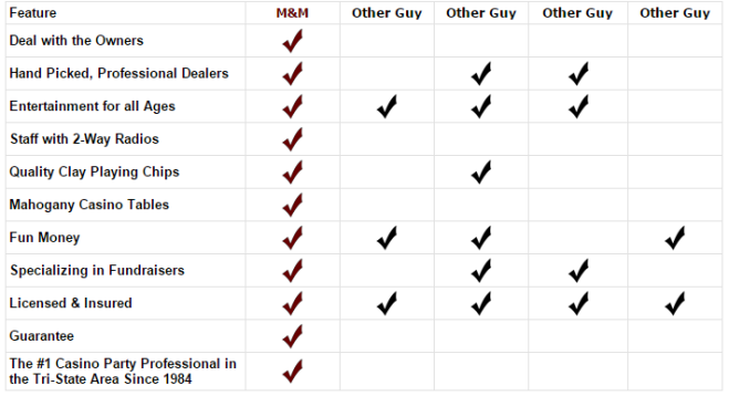 casinos chart